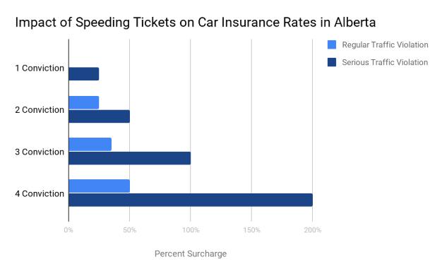 How Speeding Tickets Impact Car Insurance In Alberta A Win